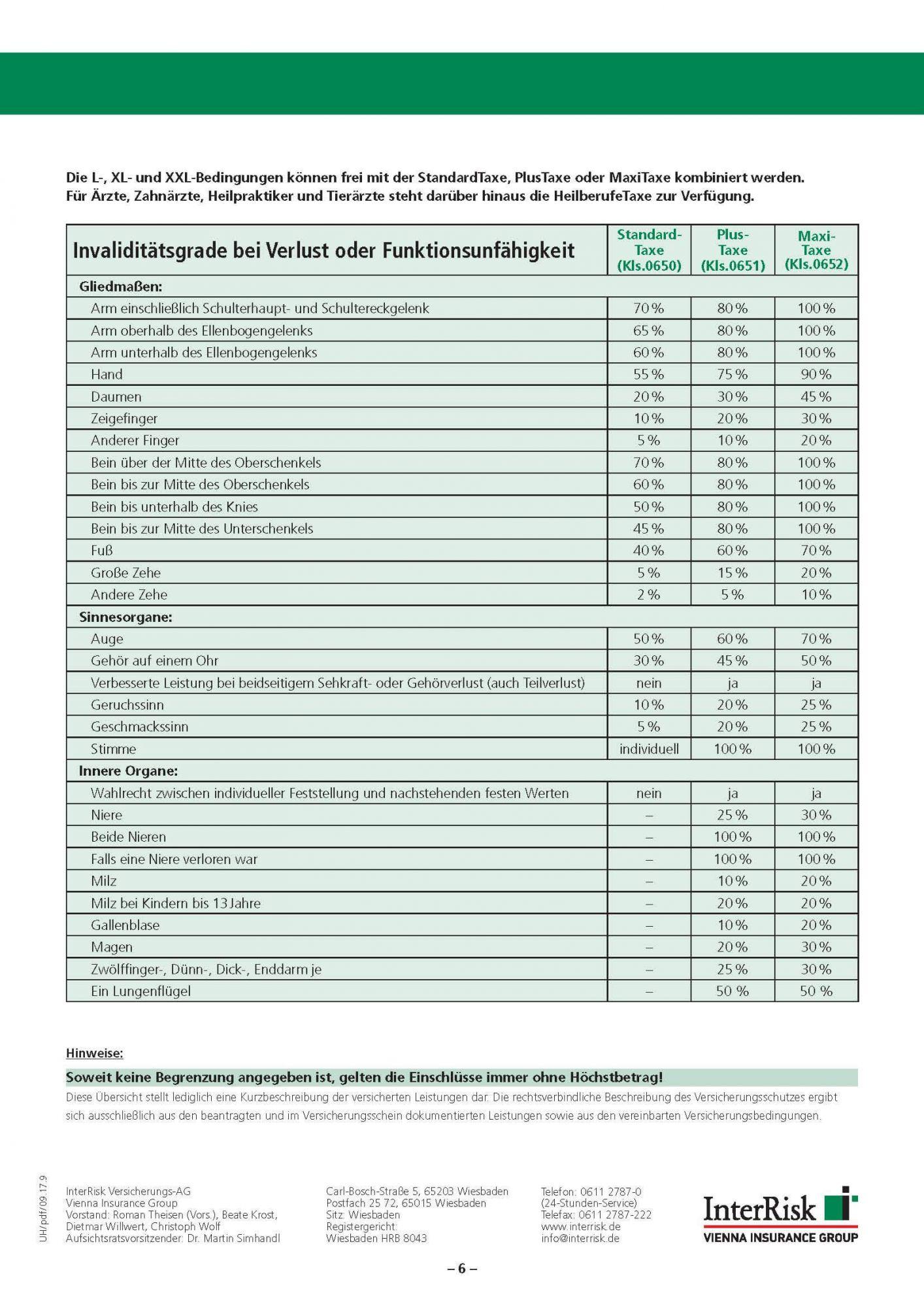 Beste Unfallversicherung Interrisk Tarife Plus Taxe & Maxi Taxe