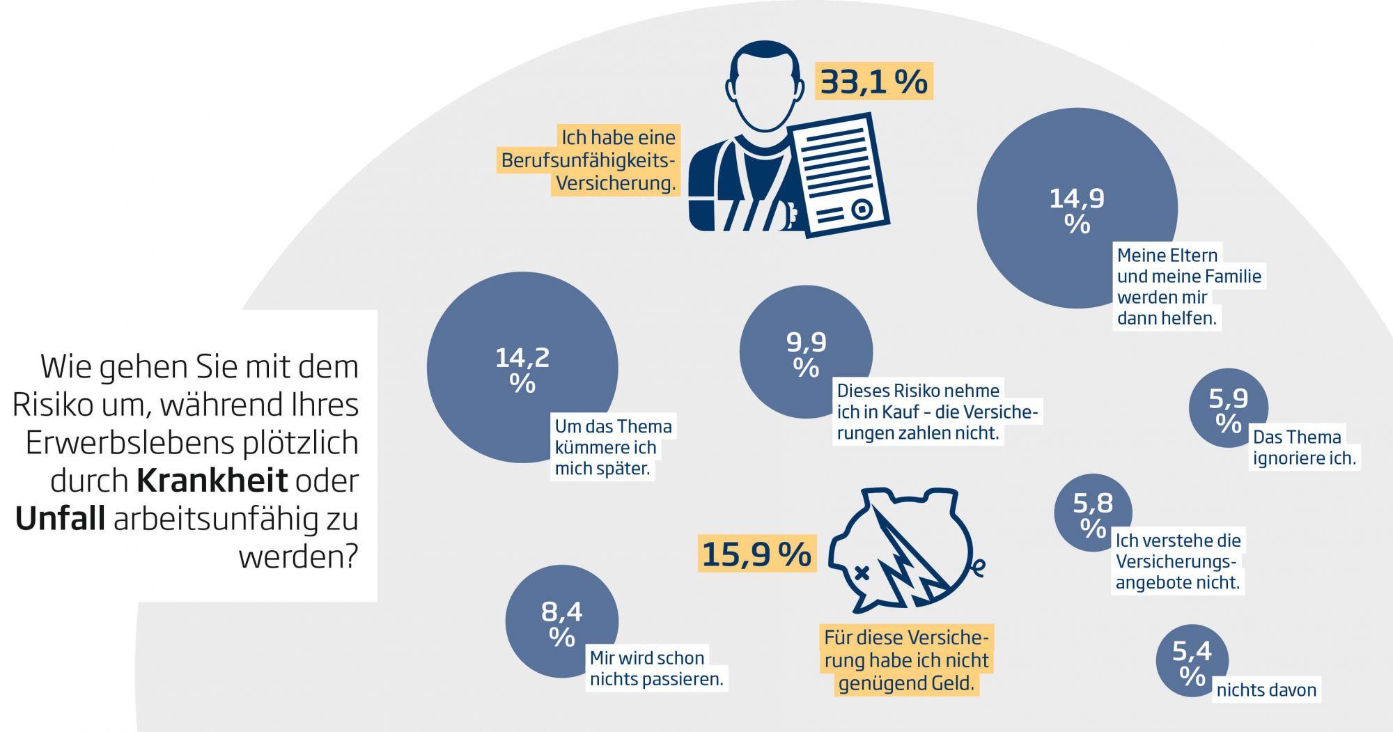 Studie Nürnberger BU Versicherung Millennials