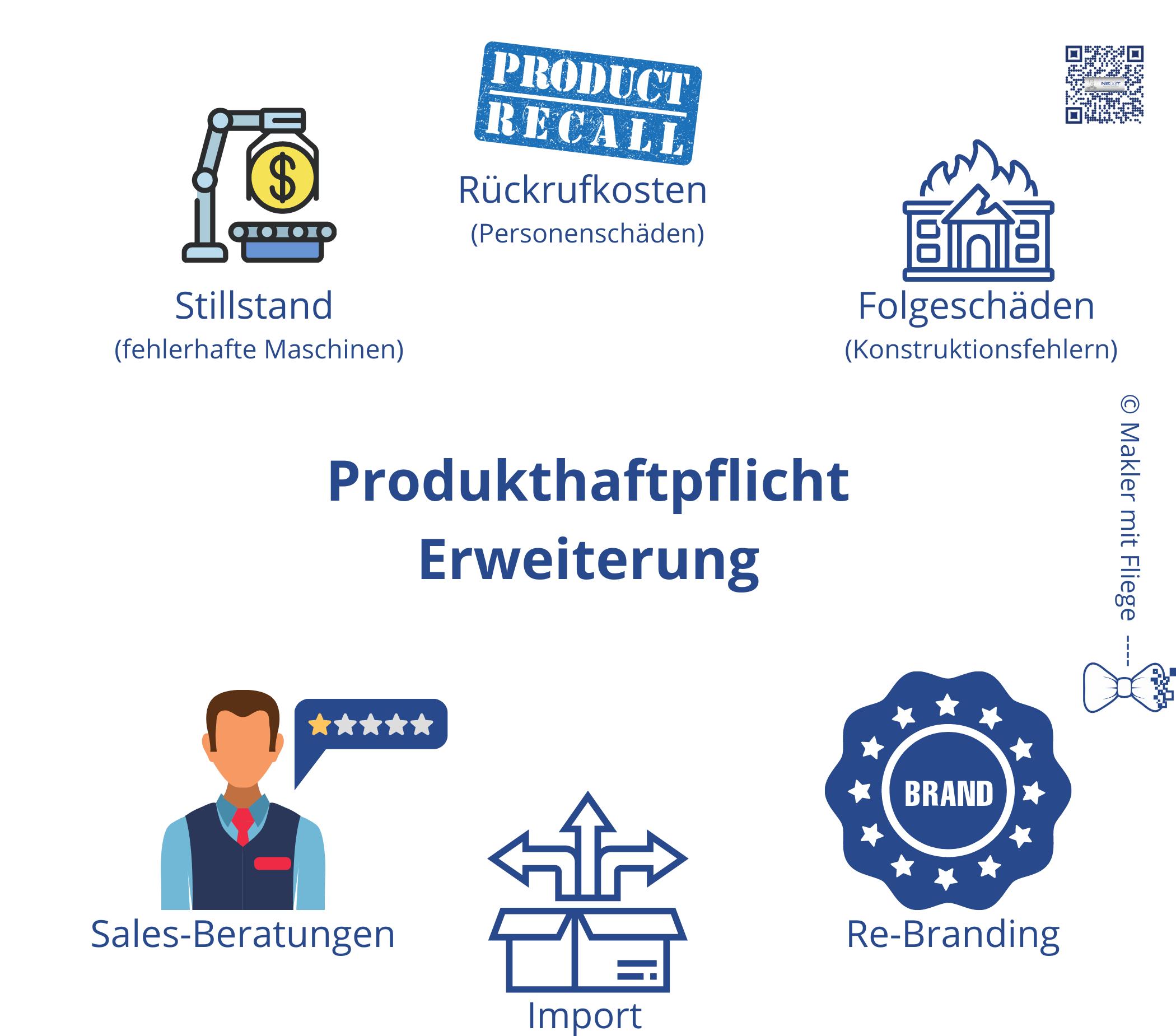 Vermögensschäden bei Produkten - Schaubild - Online Händler, Hersteller von Produkten und Maschinen - auch im medizinischen Bereich.
